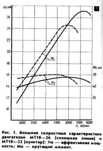 График скоростных характеристик двигателей МТ 10
